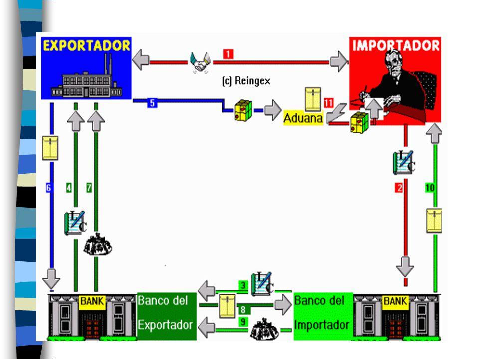CRÉDITO DOCUMENTARIO Importador / solicitante / ordenante Banco Emisor Banco Avisador / Confirmador Exportador / beneficiario