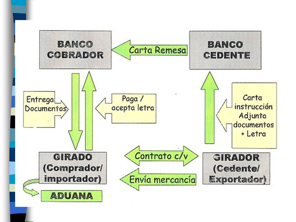 COBRANZA DOCUMENTARIA Girador / Cedente / Exportador Banco Cedente (Banco del exportador) Banco Cobrador (Banco corresponsal) Girado / Comprador / Importador Operatividad Riesgos