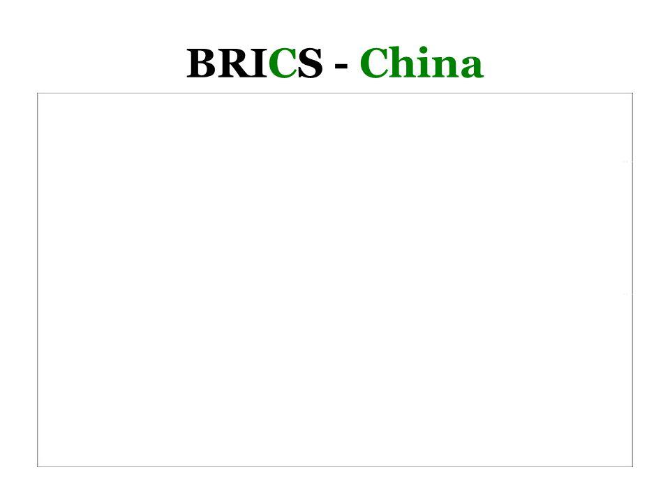 BRICS - China