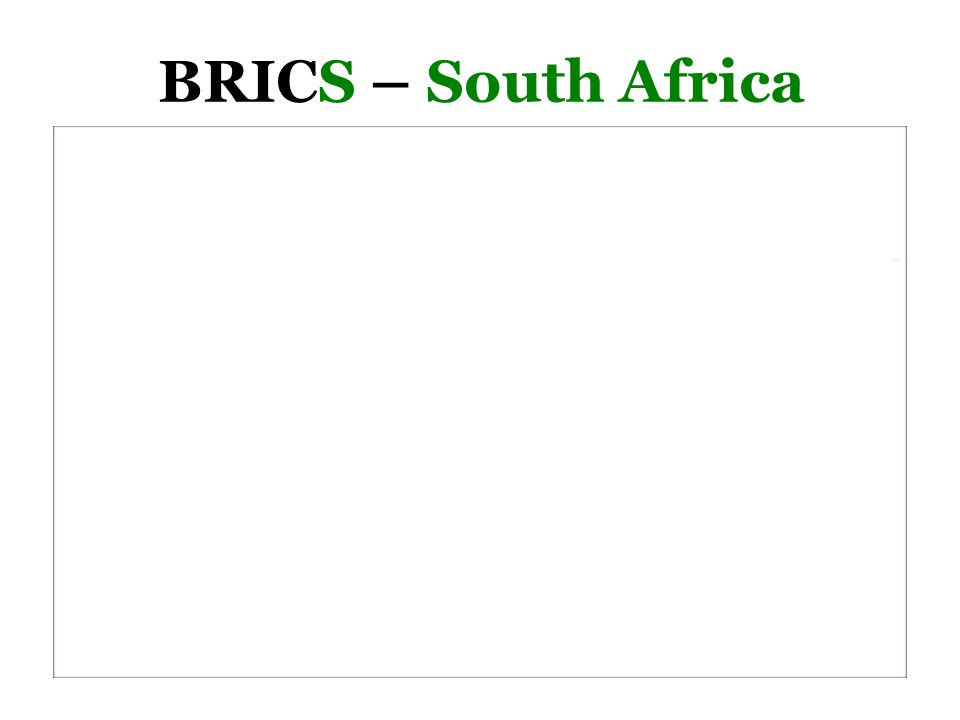 BRICS – South Africa