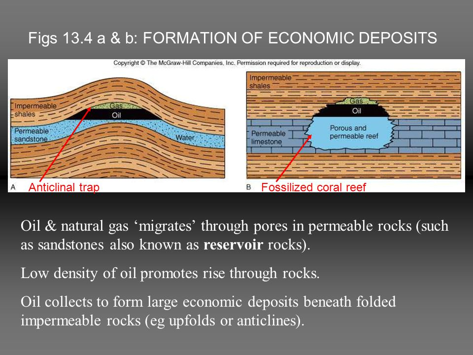 Figs 13.4 a & b: FORMATION OF ECONOMIC DEPOSITS Oil & natural gas 'migrates' through pores in permeable rocks (such as sandstones also known as reserv
