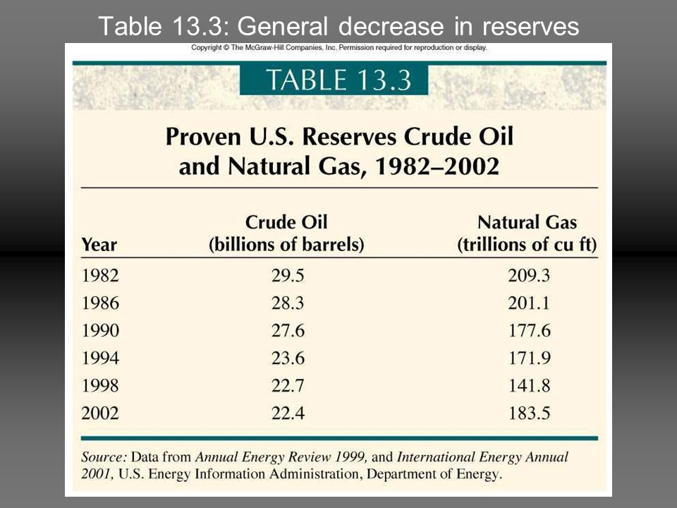 Table 13.3: General decrease in reserves