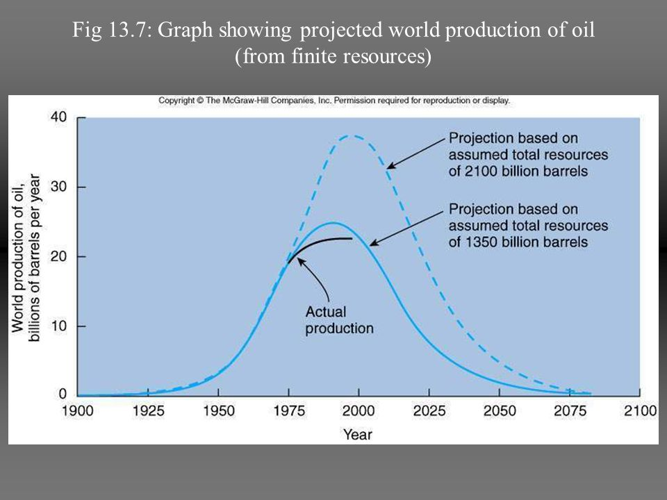 Fig 13.7: Graph showing projected world production of oil (from finite resources)