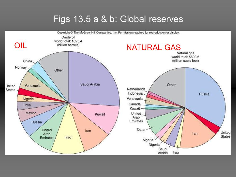 Figs 13.5 a & b: Global reserves OIL NATURAL GAS