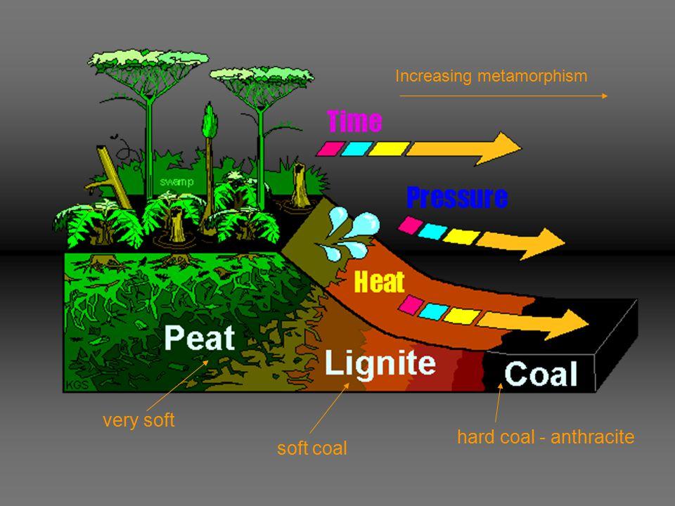 very soft soft coal hard coal - anthracite Increasing metamorphism
