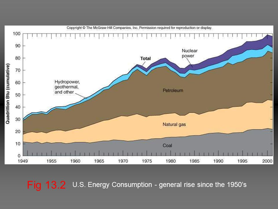 Fig 13.2 U.S. Energy Consumption - general rise since the 1950's