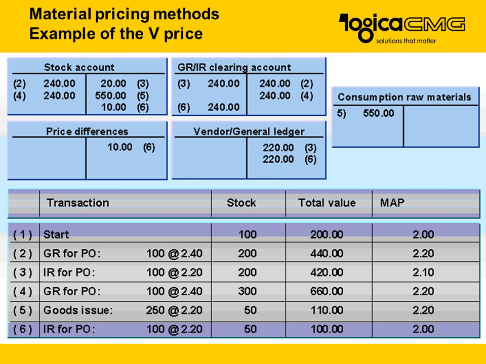 Material pricing methods Example of the V price