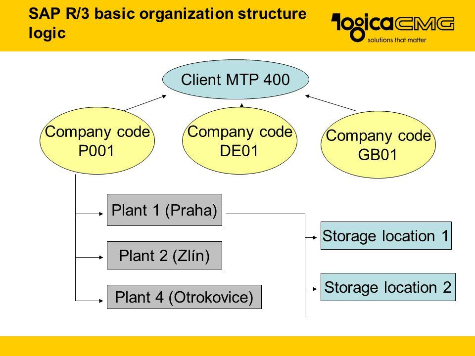 SAP R/3 basic organization structure logic Client MTP 400 Company code P001 Company code DE01 Company code GB01 Plant 1 (Praha) Plant 2 (Zlín) Plant 1 (Praha) Plant 2 (Zlín) Plant 4 (Otrokovice) Storage location 1 Storage location 2