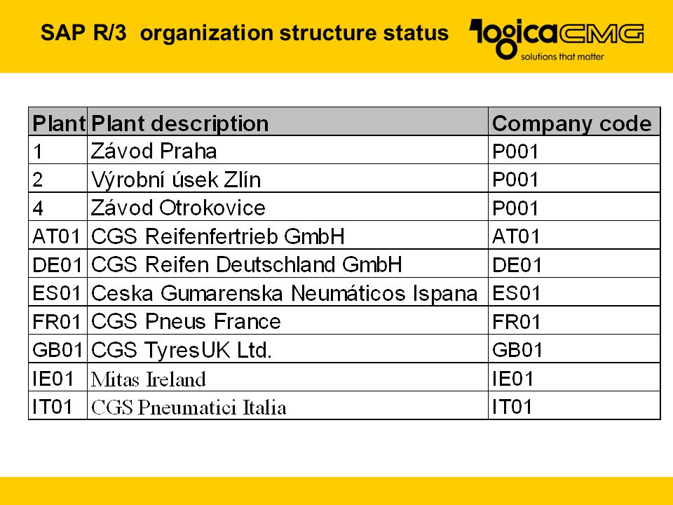 SAP R/3 organization structure status