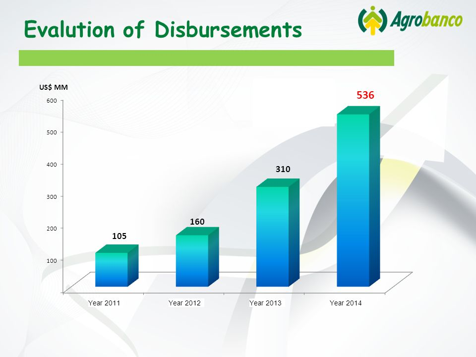 + 94% Evalution of Disbursements Year 2011Year 2012Year 2013Year 2014