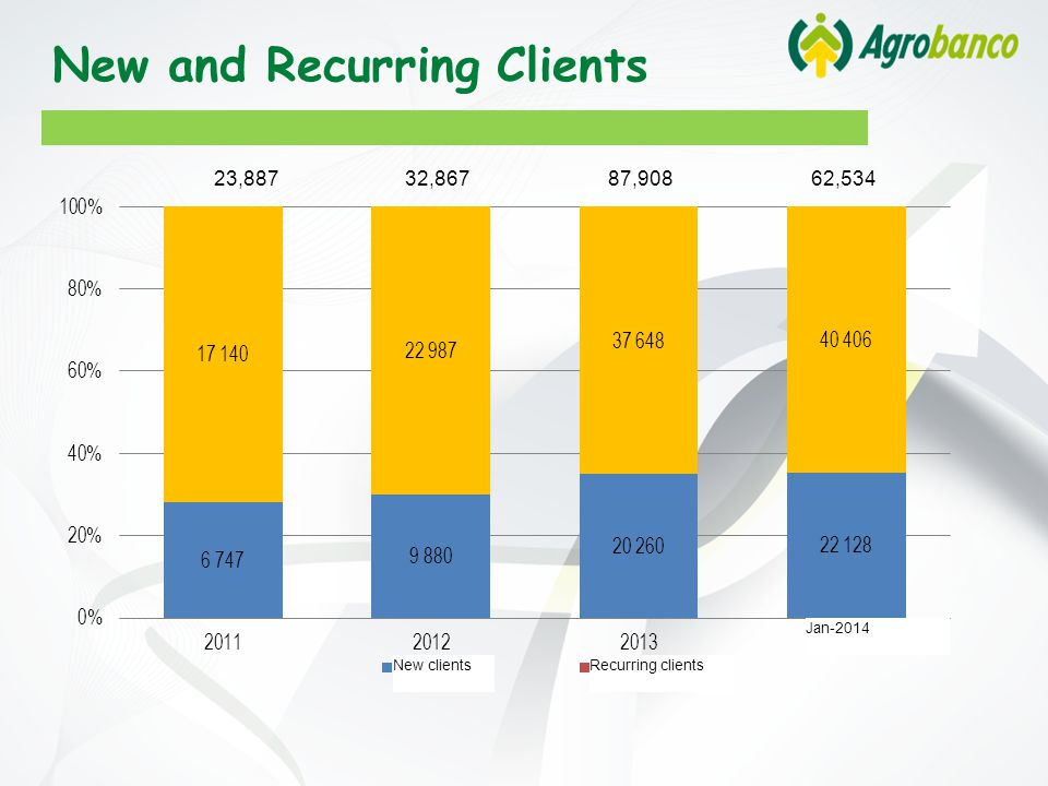 New and Recurring Clients 23,887 32,867 87,908 62,534 New clientsRecurring clients Jan-2014