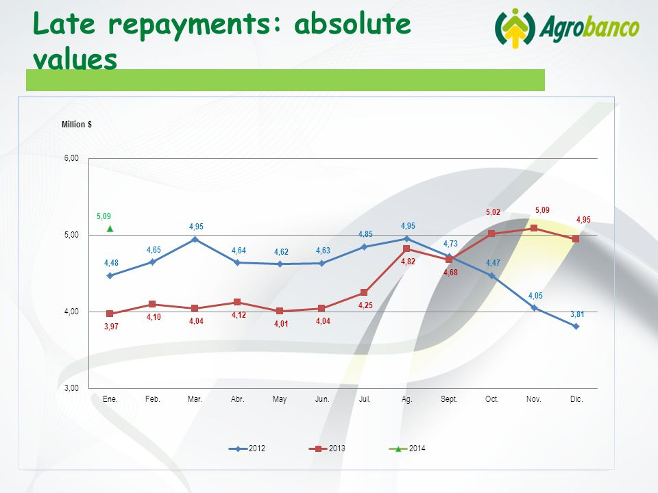 Late repayments: absolute values