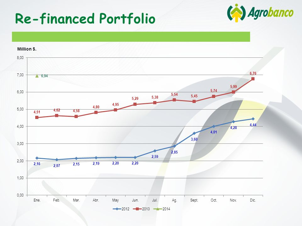 Re-financed Portfolio Million $.