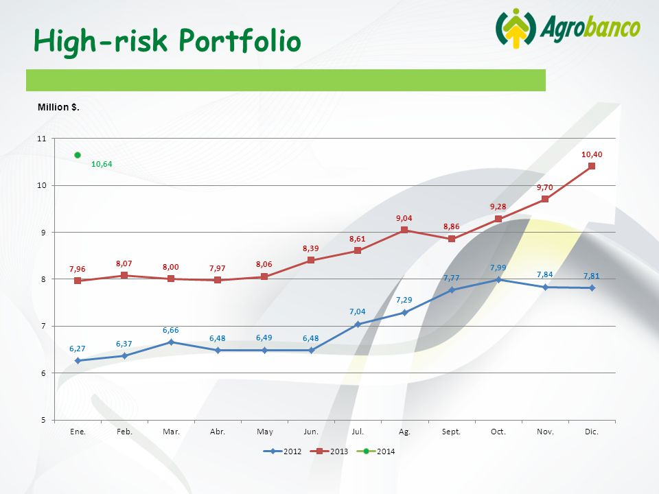 High-risk Portfolio Million $.