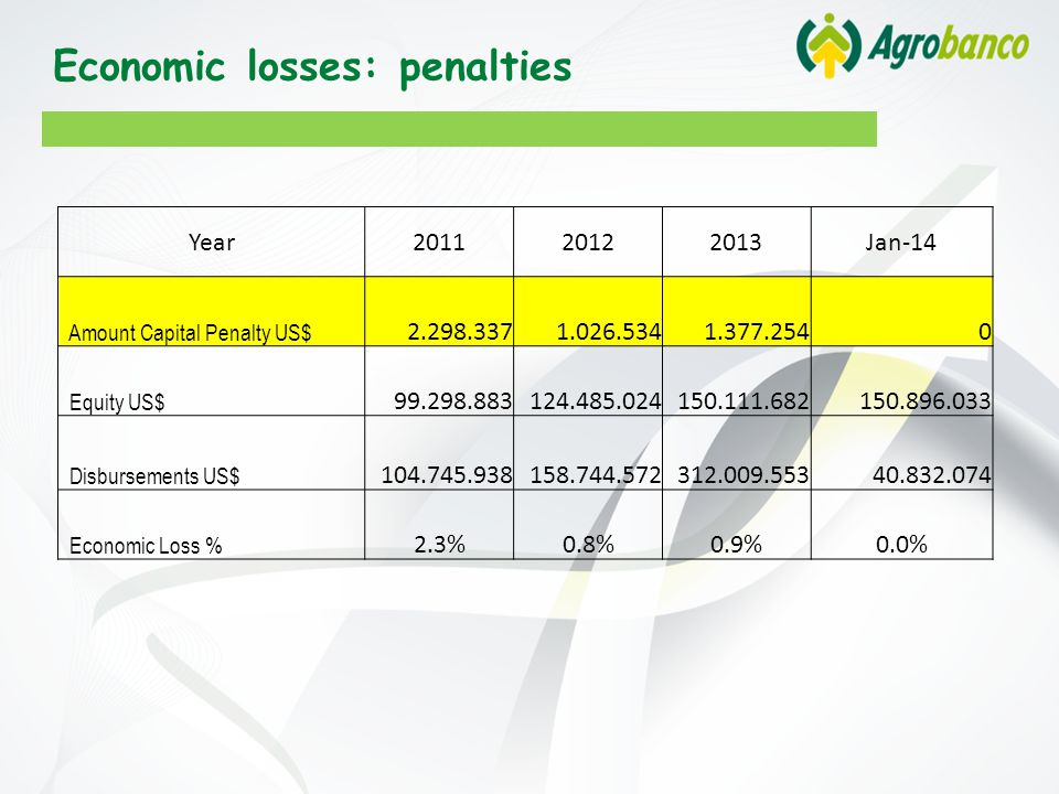 Economic losses: penalties Year201120122013Jan-14 Amount Capital Penalty US$ 2.298.3371.026.5341.377.2540 Equity US$ 99.298.883124.485.024150.111.682150.896.033 Disbursements US$ 104.745.938158.744.572312.009.55340.832.074 Economic Loss % 2.3%0.8%0.9%0.0%