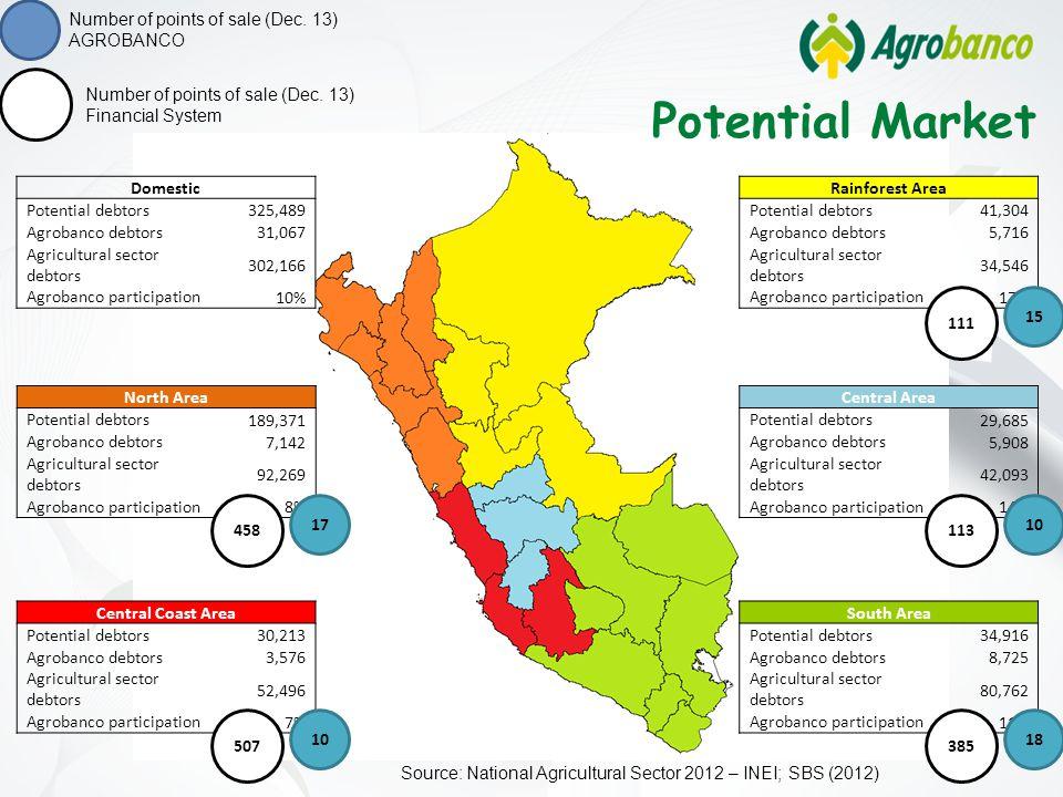 North Area Potential debtors 189,371 Agrobanco debtors 7,142 Agricultural sector debtors 92,269 Agrobanco participation 8% Central Coast Area Potentia