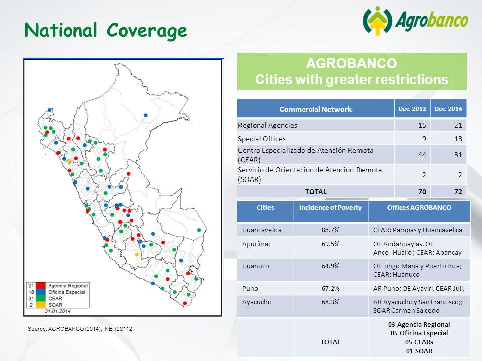 AGROBANCO Cities with greater restrictions Source: AGROBANCO (2014), INEI (20112 CitiesIncidence of PovertyOffices AGROBANCO Huancavelica85.7%CEAR: Pampas y Huancavelica Apurímac69.5%OE Andahuaylas, OE Anco_Huallo ; CEAR: Abancay Huánuco64.9%OE Tingo María y Puerto Inca; CEAR: Huánuco Puno67.2%AR Puno; OE Ayaviri, CEAR Juli, Ayacucho68.3%AR Ayacucho y San Francisco;; SOAR Carmen Salcedo TOTAL 03 Agencia Regional 05 Oficina Especial 05 CEARs 01 SOAR Commercial Network Dec.