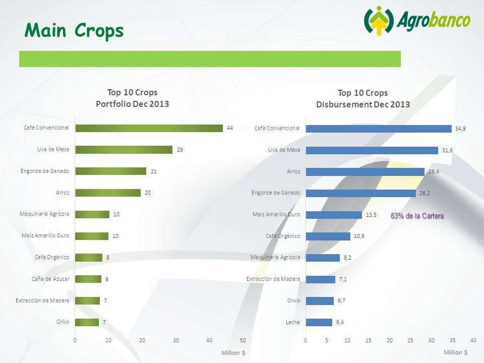 63% de la Cartera Main Crops