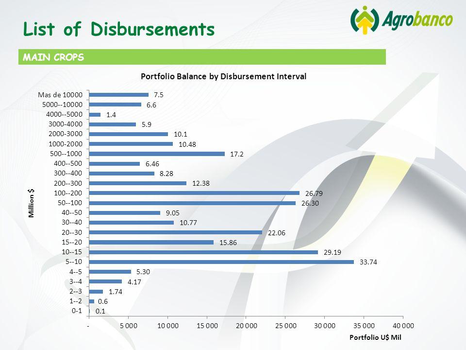 MAIN CROPS List of Disbursements