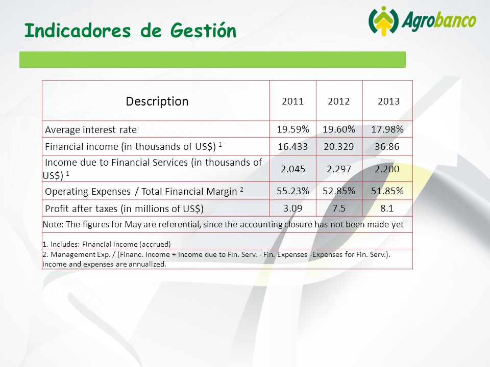 Indicadores de Gestión Description 20112012 2013 Average interest rate 19.59%19.60%17.98% Financial income (in thousands of US$) 1 16.43320.32936.86 Income due to Financial Services (in thousands of US$) 1 2.0452.2972.200 Operating Expenses / Total Financial Margin 2 55.23%52.85%51.85% Profit after taxes (in millions of US$) 3.097.58.1 Note: The figures for May are referential, since the accounting closure has not been made yet 1.