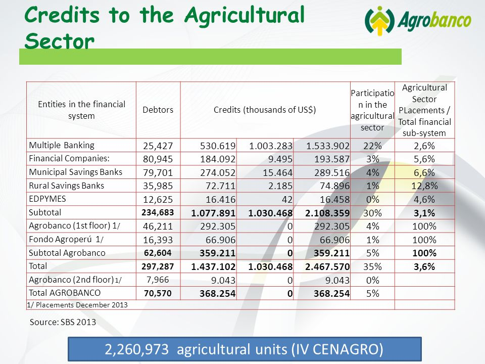 2,260,973 agricultural units (IV CENAGRO) Credits to the Agricultural Sector Entities in the financial system DebtorsCredits (thousands of US$) Participatio n in the agricultural sector Agricultural Sector PLacements / Total financial sub-system Multiple Banking 25,427 530.6191.003.2831.533.902 22%2,6% Financial Companies: 80,945 184.0929.495193.587 3%5,6% Municipal Savings Banks 79,701 274.05215.464289.516 4%6,6% Rural Savings Banks 35,985 72.7112.18574.896 1%12,8% EDPYMES 12,625 16.4164216.458 0%4,6% Subtotal 234,683 1.077.8911.030.4682.108.359 30%3,1% Agrobanco (1st floor) 1 / 46,211 292.3050 4%100% Fondo Agroperú 1 / 16,393 66.9060 1%100% Subtotal Agrobanco 62,604 359.2110 5%100% Total 297,287 1.437.1021.030.4682.467.570 35%3,6% Agrobanco (2nd floor) 1/ 7,966 9.0430 0% Total AGROBANCO 70,570 368.2540 5% 1/ Placements December 2013 Source: SBS 2013