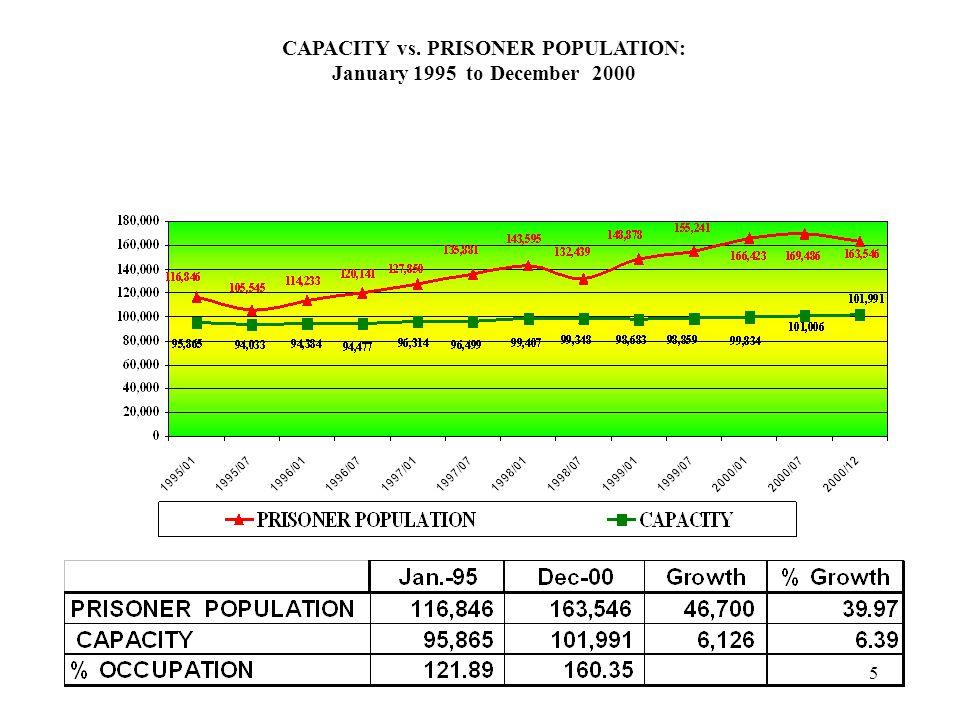 5 CAPACITY vs. PRISONER POPULATION: January 1995 to December 2000