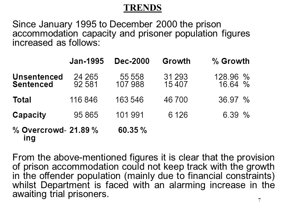 7 TRENDS Since January 1995 to December 2000 the prison accommodation capacity and prisoner population figures increased as follows: Jan-1995 Dec-2000 Growth% Growth Unsentenced 24 265 55 558 31 293 128.96 % Sentenced 92 581 107 988 15 407 16.64 % Total116 846 163 546 46 700 36.97 % Capacity 95 865 101 991 6 126 6.39 % % Overcrowd-21.89 % 60.35 % ing From the above-mentioned figures it is clear that the provision of prison accommodation could not keep track with the growth in the offender population (mainly due to financial constraints) whilst Department is faced with an alarming increase in the awaiting trial prisoners.