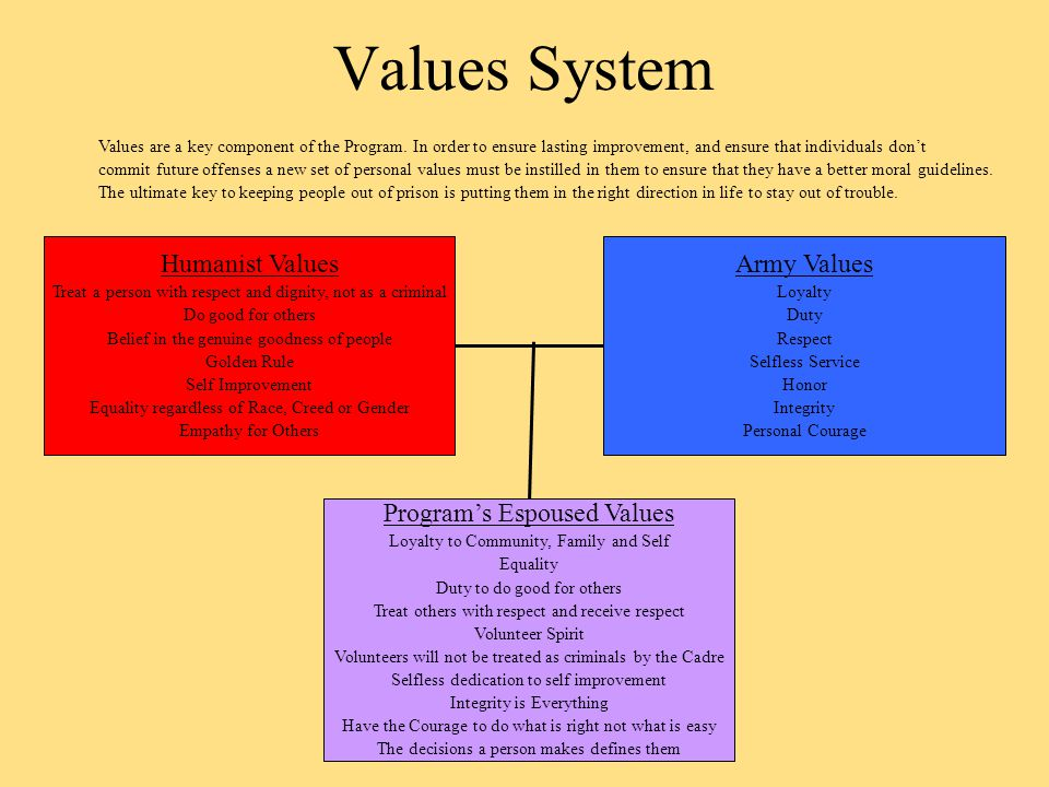 Values System Humanist Values Treat a person with respect and dignity, not as a criminal Do good for others Belief in the genuine goodness of people Golden Rule Self Improvement Equality regardless of Race, Creed or Gender Empathy for Others Army Values Loyalty Duty Respect Selfless Service Honor Integrity Personal Courage Program's Espoused Values Loyalty to Community, Family and Self Equality Duty to do good for others Treat others with respect and receive respect Volunteer Spirit Volunteers will not be treated as criminals by the Cadre Selfless dedication to self improvement Integrity is Everything Have the Courage to do what is right not what is easy The decisions a person makes defines them Values are a key component of the Program.