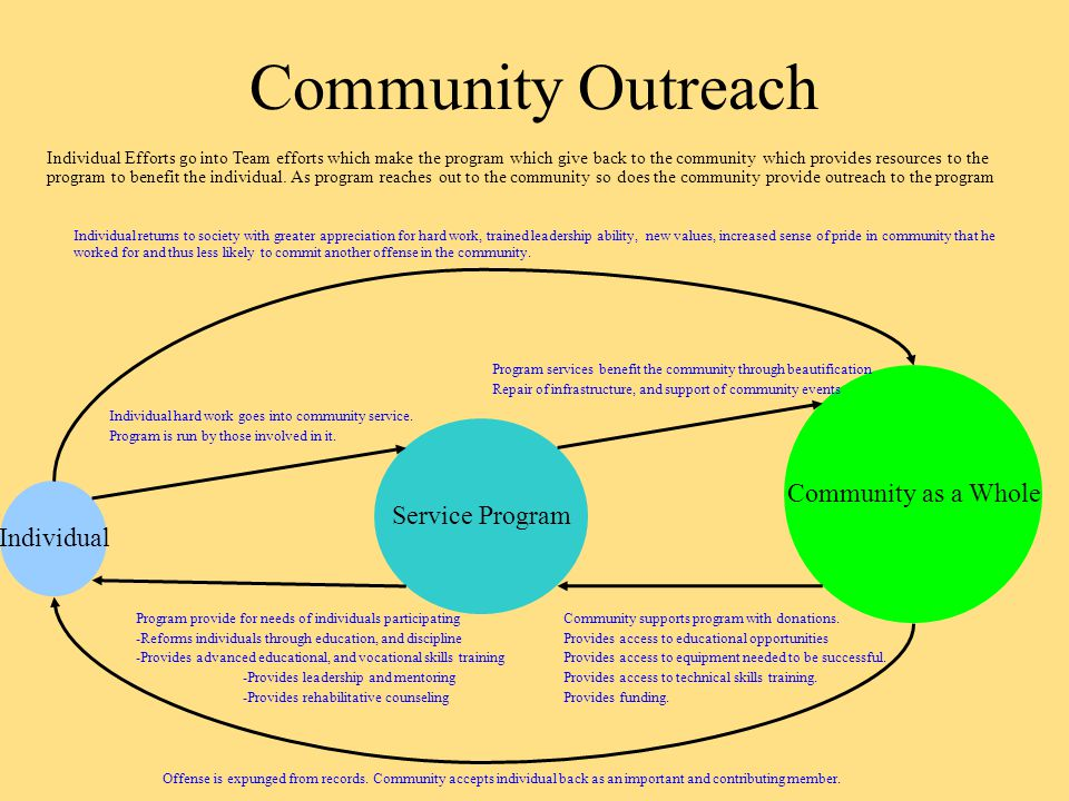 Community Outreach Service Program Community as a Whole Individual Individual Efforts go into Team efforts which make the program which give back to the community which provides resources to the program to benefit the individual.