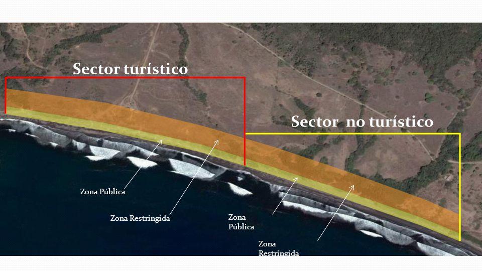 Declaratorias turísticas Sector turístico Sector no turístico Zona Pública Zona Restringida Zona Pública Zona Restringida