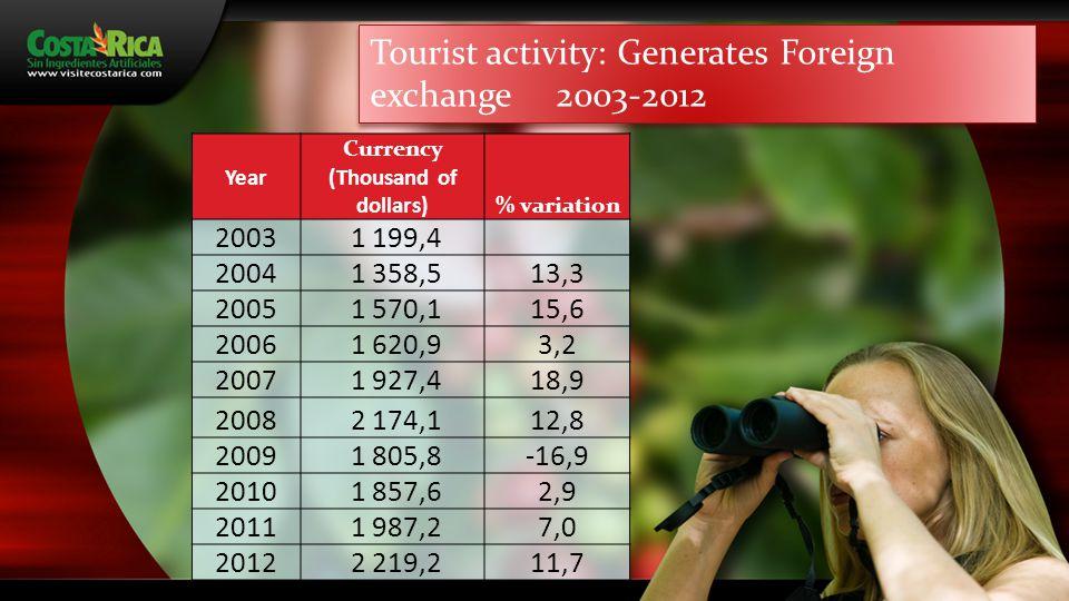 Economical Benefits of Tourism