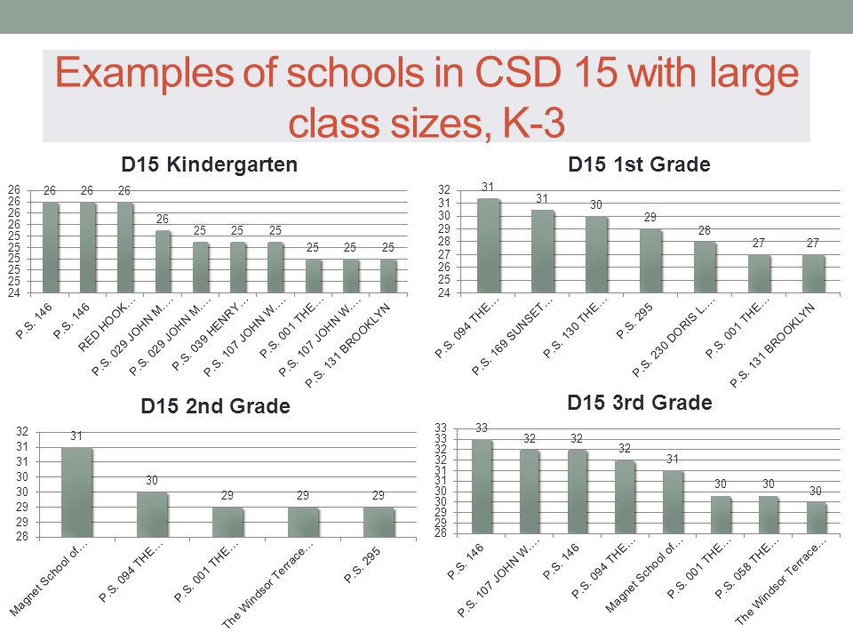 Examples of schools in CSD 15 with large class sizes, K-3