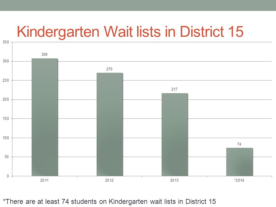 Kindergarten Wait lists in District 15 *There are at least 74 students on Kindergarten wait lists in District 15