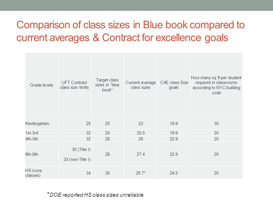 Comparison of class sizes in Blue book compared to current averages & Contract for excellence goals Grade levels UFT Contract class size limits Target class sizes in blue book Current average class sizes C4E class Size goals How many sq ft per student required in classrooms according to NYC building code Kindergarten25202319.935 1st-3rd322025.519.920 4th-5th32282622.920 6th-8th 30 (Title I) 33 (non-Title I) 2827.422.920 HS (core classes) 343026.7*24.520 * DOE reported HS class sizes unreliable
