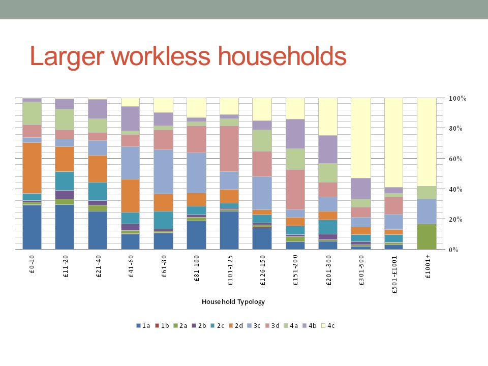 Larger workless households