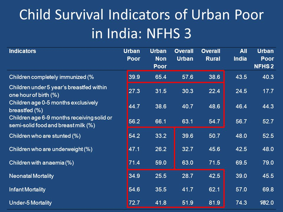 Child Survival Indicators of Urban Poor in India: NFHS 3 Indicators Urban Poor Urban Non Poor Overall Urban Overall Rural All India Urban Poor NFHS 2 Children completely immunized (%39.965.457.638.643.540.3 Children under 5 year's breastfed within one hour of birth (%) 27.331.530.322.424.517.7 Children age 0-5 months exclusively breastfed (%) 44.738.640.748.646.444.3 Children age 6-9 months receiving solid or semi-solid food and breast milk (%) 56.266.163.154.756.752.7 Children who are stunted (%)54.233.239.650.748.052.5 Children who are underweight (%)47.126.232.745.642.548.0 Children with anaemia (%)71.459.063.071.569.579.0 Neonatal Mortality34.925.528.742.539.045.5 Infant Mortality54.635.541.762.157.069.8 Under-5 Mortality72.741.851.981.974.3102.0 24