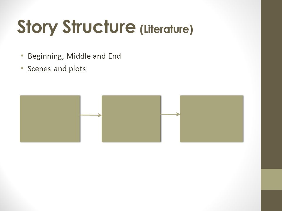 Story Structure (Literature) Beginning, Middle and End Scenes and plots