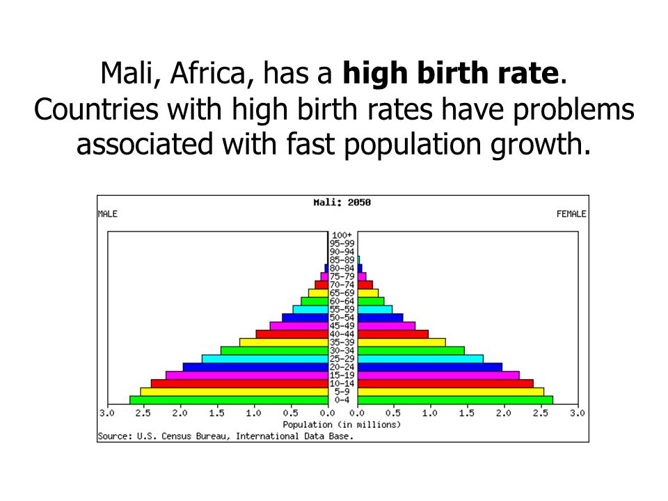 Mali, Africa, has a high birth rate.