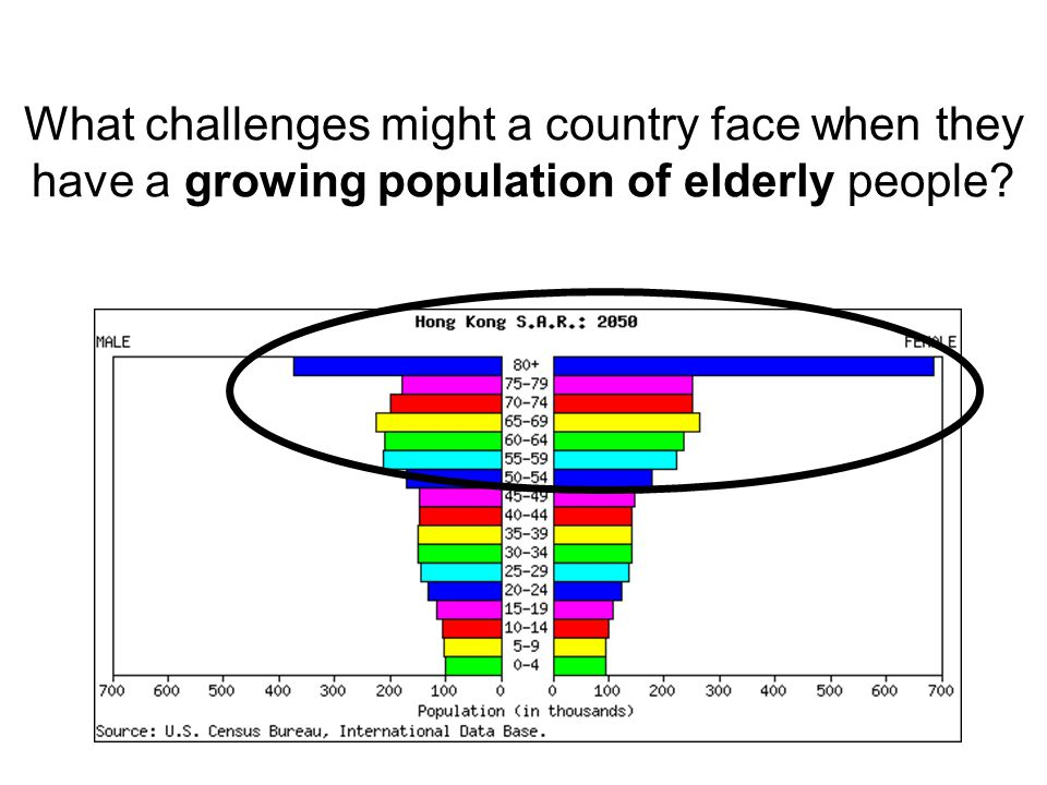What challenges might a country face when they have a growing population of elderly people?