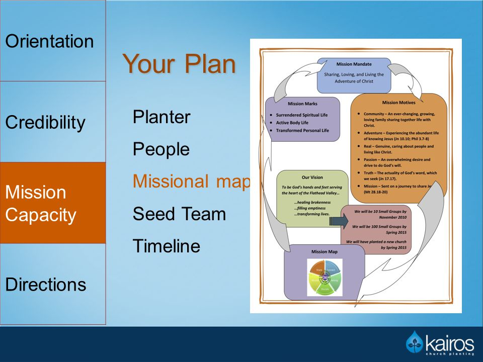 Your Plan Planter People Missional map Seed Team Timeline Orientation Credibility Mission Capacity Directions