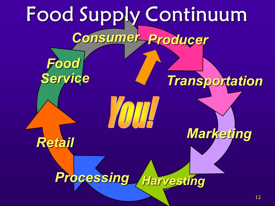 12 Food Supply Continuum Consumer Food Service Service Retail Processing Harvesting Marketing Transportation Producer