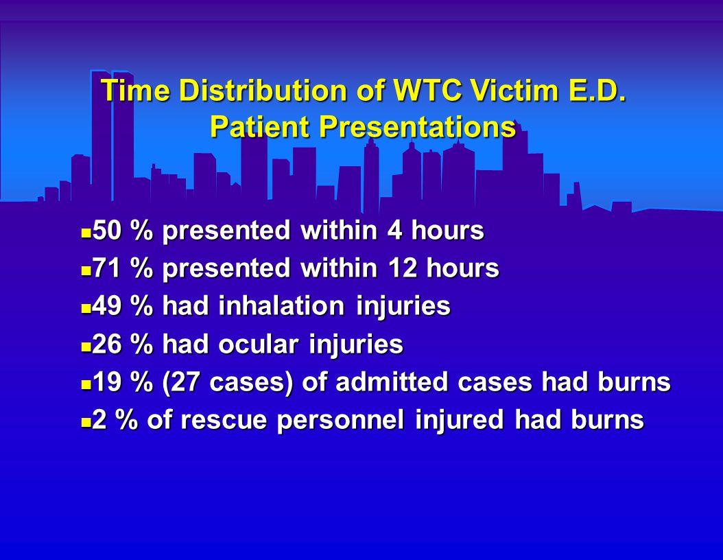 Time Distribution of WTC Victim E.D.