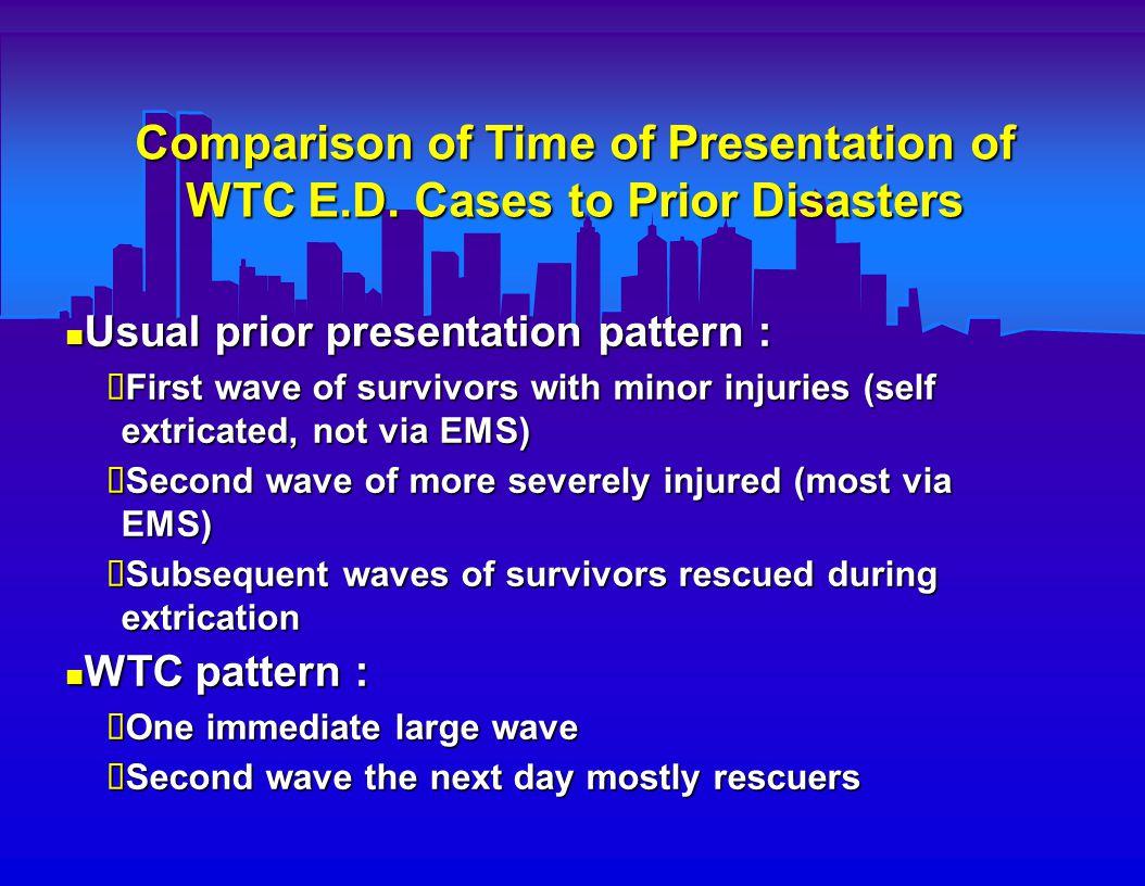 Comparison of Time of Presentation of WTC E.D.