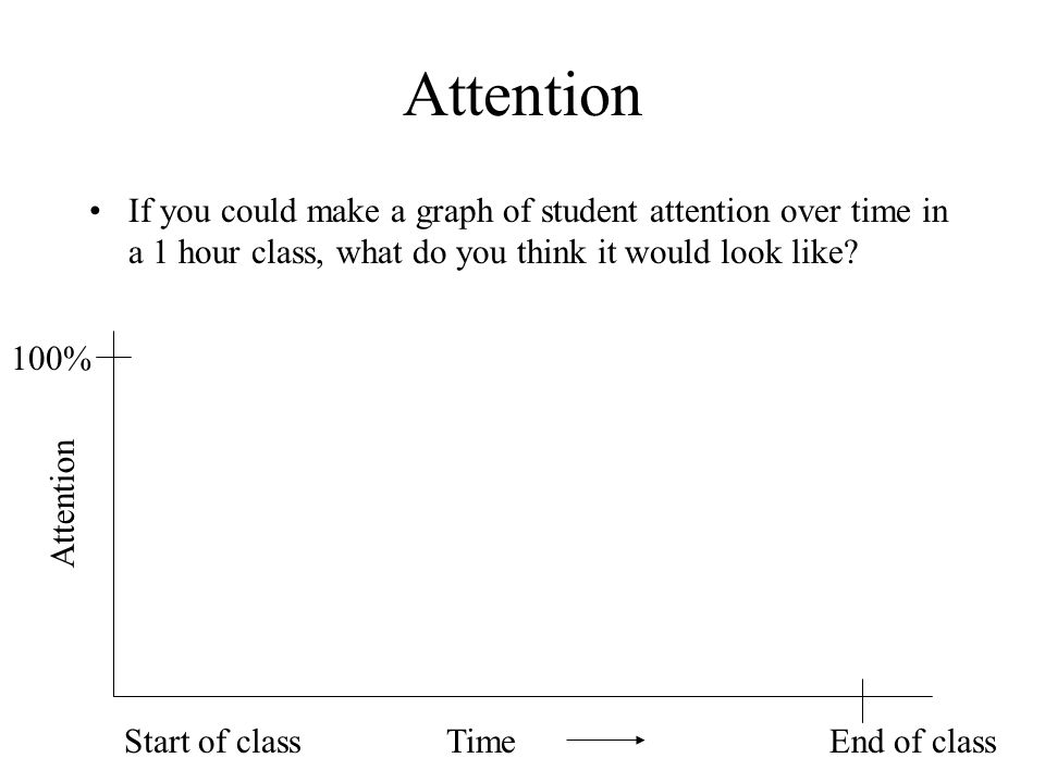 Attention If you could make a graph of student attention over time in a 1 hour class, what do you think it would look like? TimeEnd of classStart of c