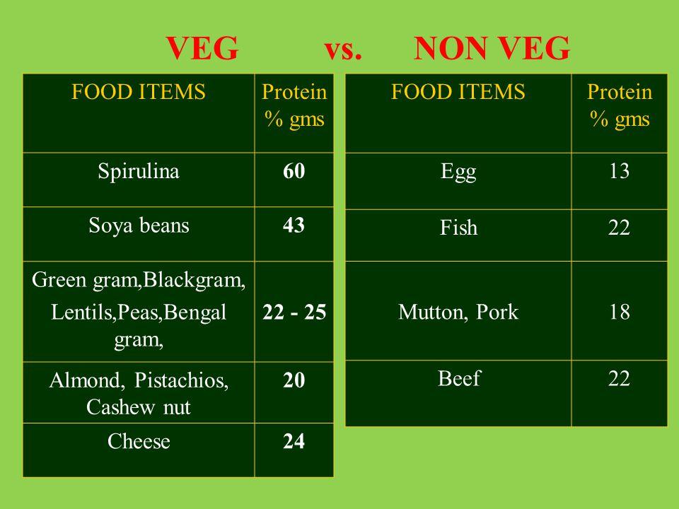 FOOD ITEMSProtein % gms Spirulina60 Soya beans43 Green gram,Blackgram, Lentils,Peas,Bengal gram, 22 - 25 Almond, Pistachios, Cashew nut 20 Cheese24 FO