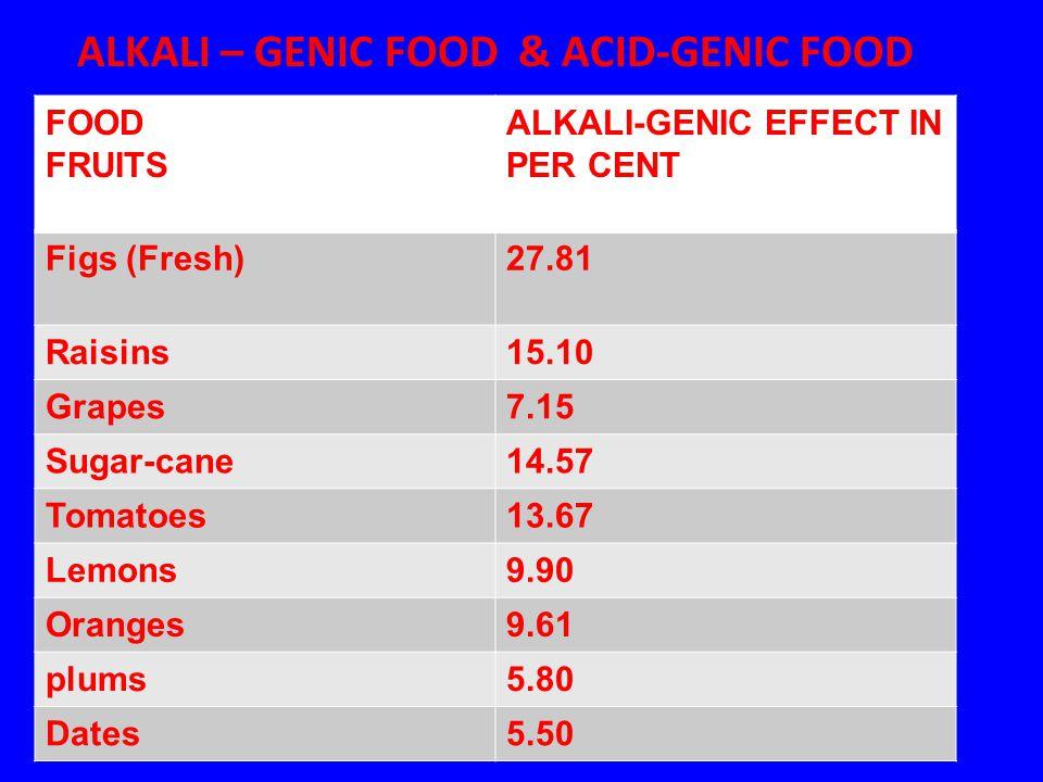 ALKALI – GENIC FOOD & ACID-GENIC FOOD FOOD FRUITS ALKALI-GENIC EFFECT IN PER CENT Figs (Fresh)27.81 Raisins15.10 Grapes7.15 Sugar-cane14.57 Tomatoes13