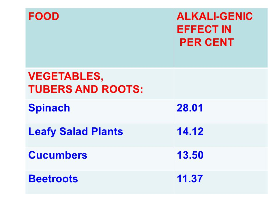 FOODALKALI-GENIC EFFECT IN PER CENT VEGETABLES, TUBERS AND ROOTS: Spinach28.01 Leafy Salad Plants14.12 Cucumbers13.50 Beetroots11.37