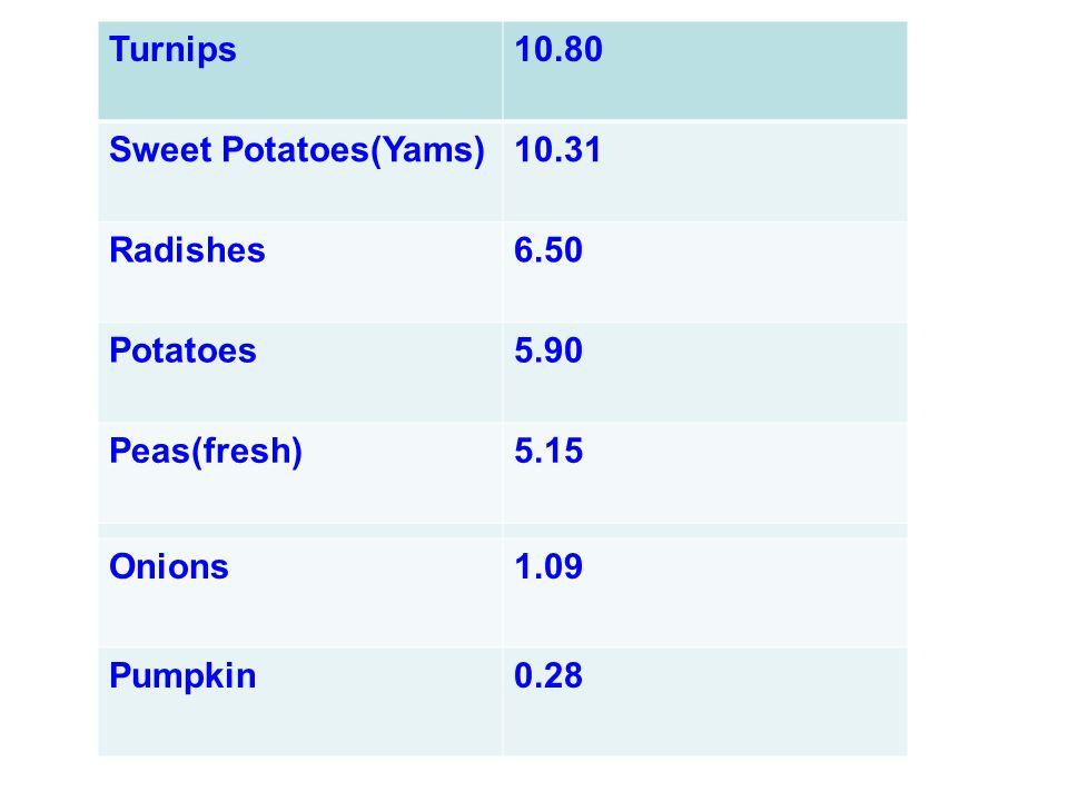 Cabbage4.02 Cauliflower3.04 Onions1.09 Pumpkin0.28 Turnips10.80 Sweet Potatoes(Yams)10.31 Radishes6.50 Potatoes5.90 Peas(fresh)5.15