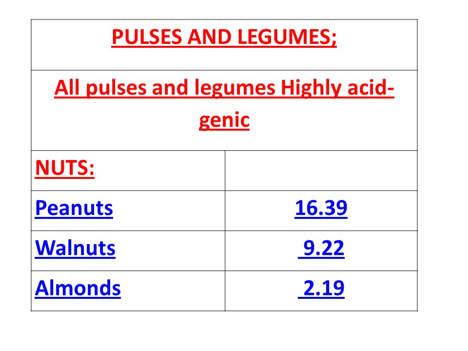PULSES AND LEGUMES; All pulses and legumes Highly acid- genic NUTS: Peanuts16.39 Walnuts 9.22 Almonds 2.19