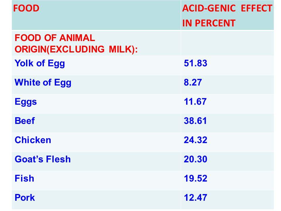 FOOD ACID-GENIC EFFECT IN PERCENT FOOD OF ANIMAL ORIGIN(EXCLUDING MILK): Yolk of Egg51.83 White of Egg8.27 Eggs11.67 Beef38.61 Chicken24.32 Goat's Fle